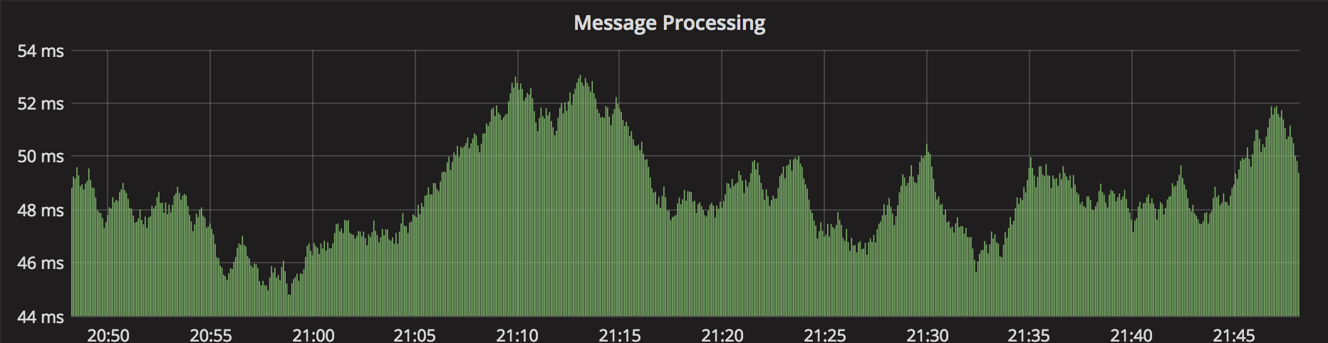 Timer showing how long it takes to process messages