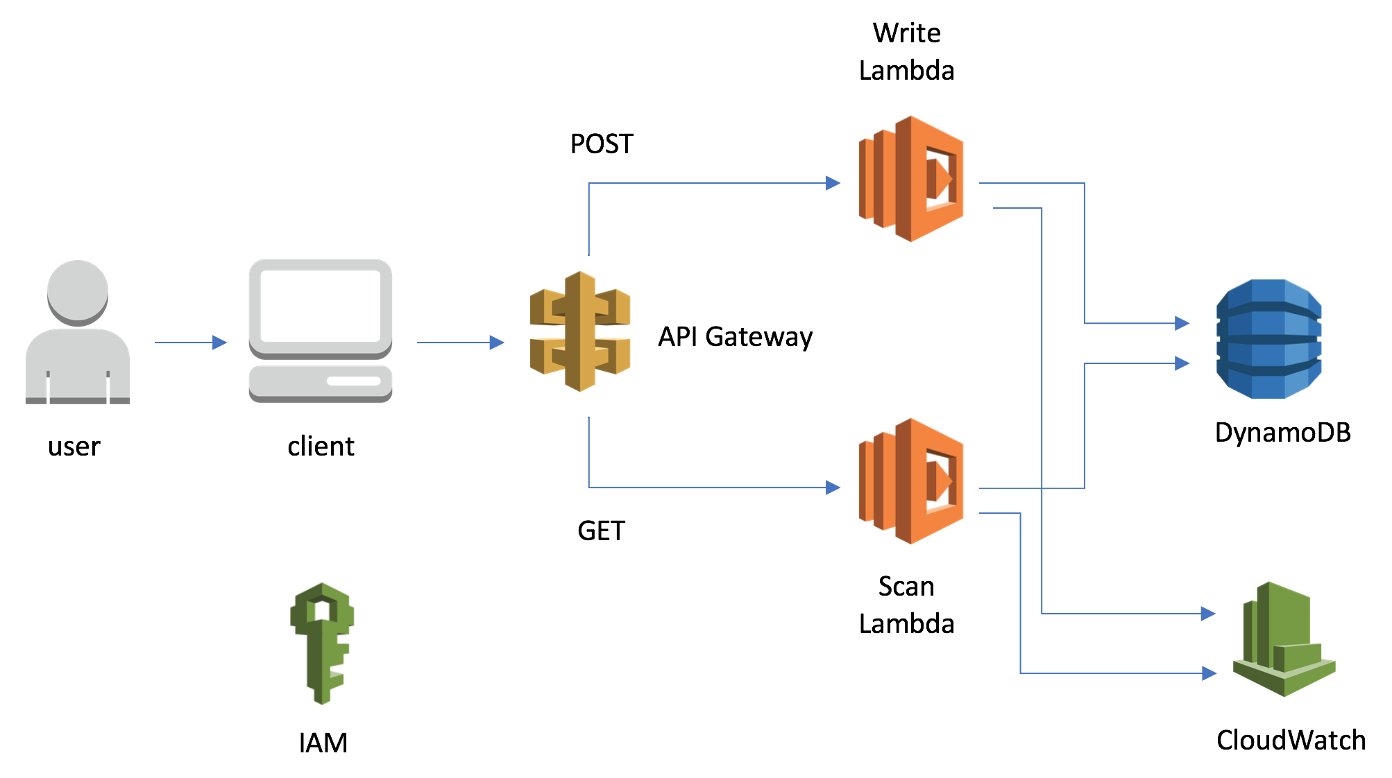 Create a Serverless Application with AWS Lambda and DynamoDB - Nick