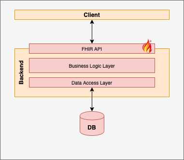 Native FHIR server with FHIR back-end