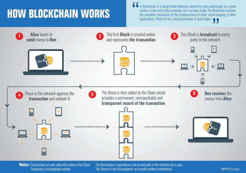 """Képtalálat a következőre: """"blockchain"""""""