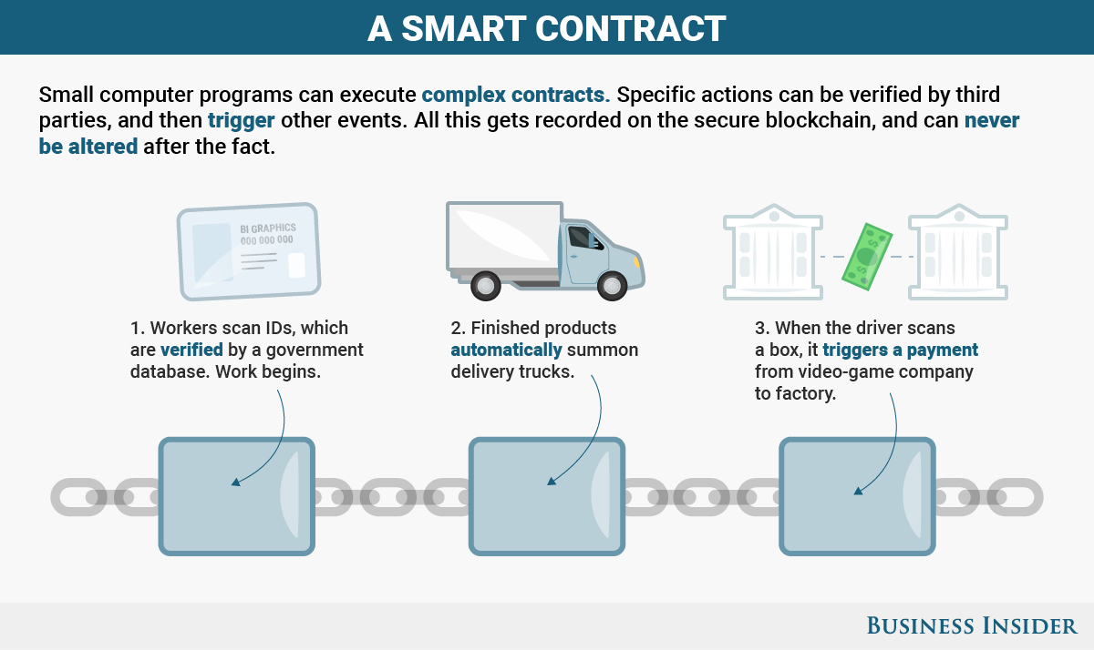Smart contract explained
