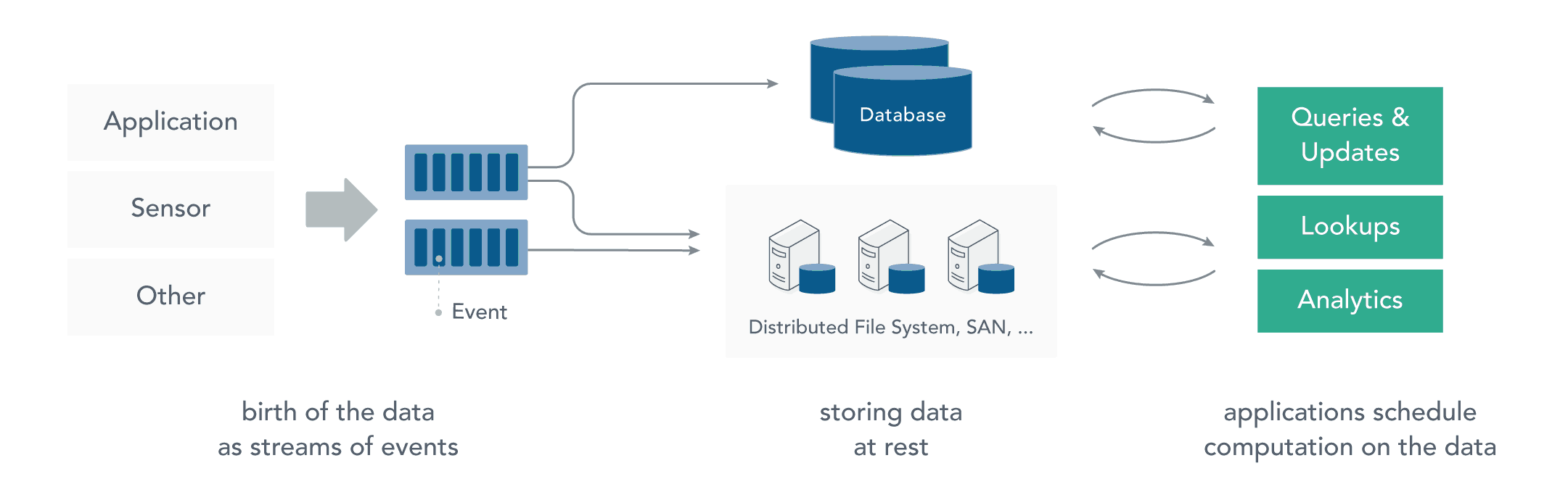 Data at rest infrastructure