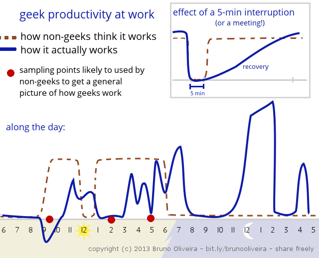 Graph depicting productivity of a geek during the day