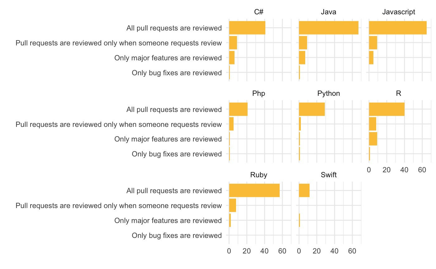 How many pull requests are reviewed