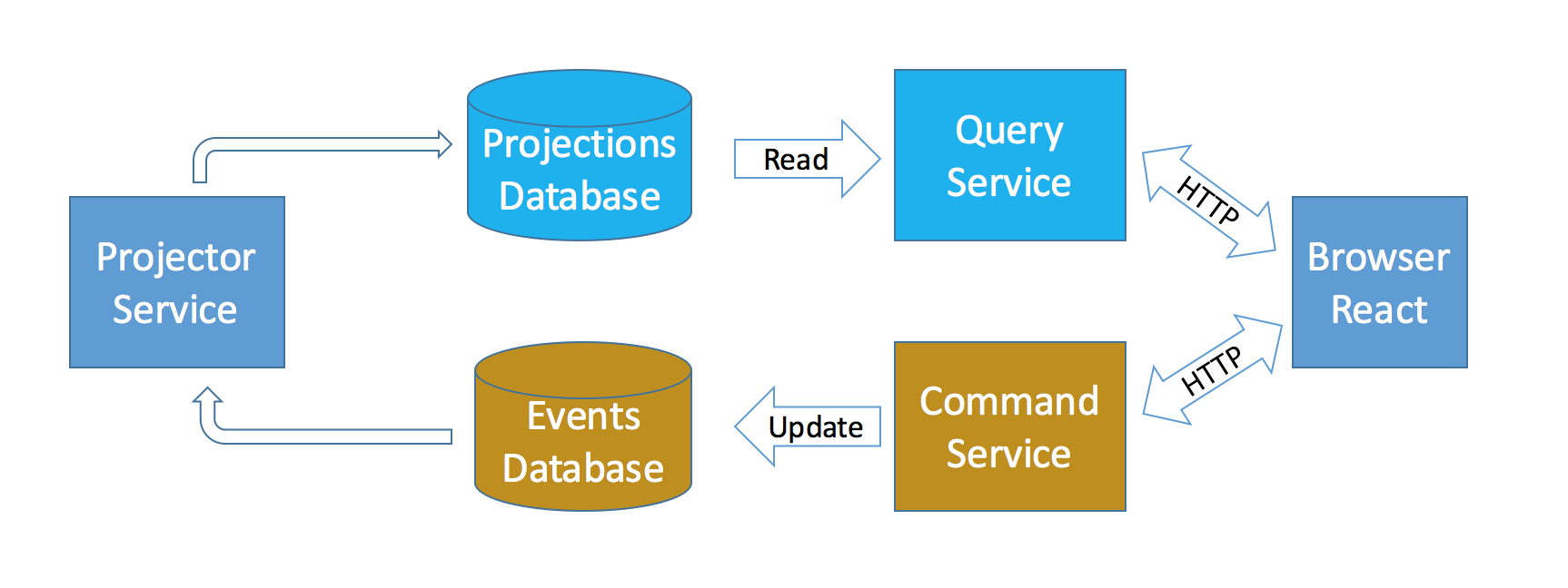 CQRS-and-event-sourcing