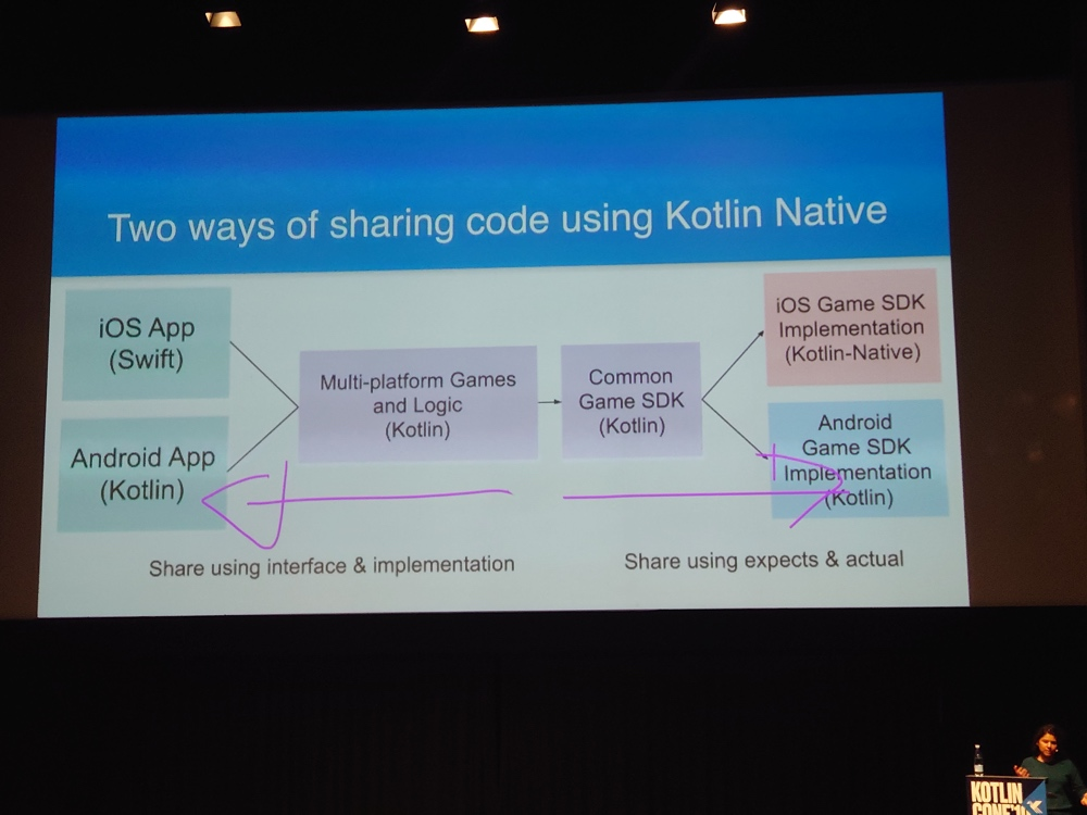 Two ways of sharing code