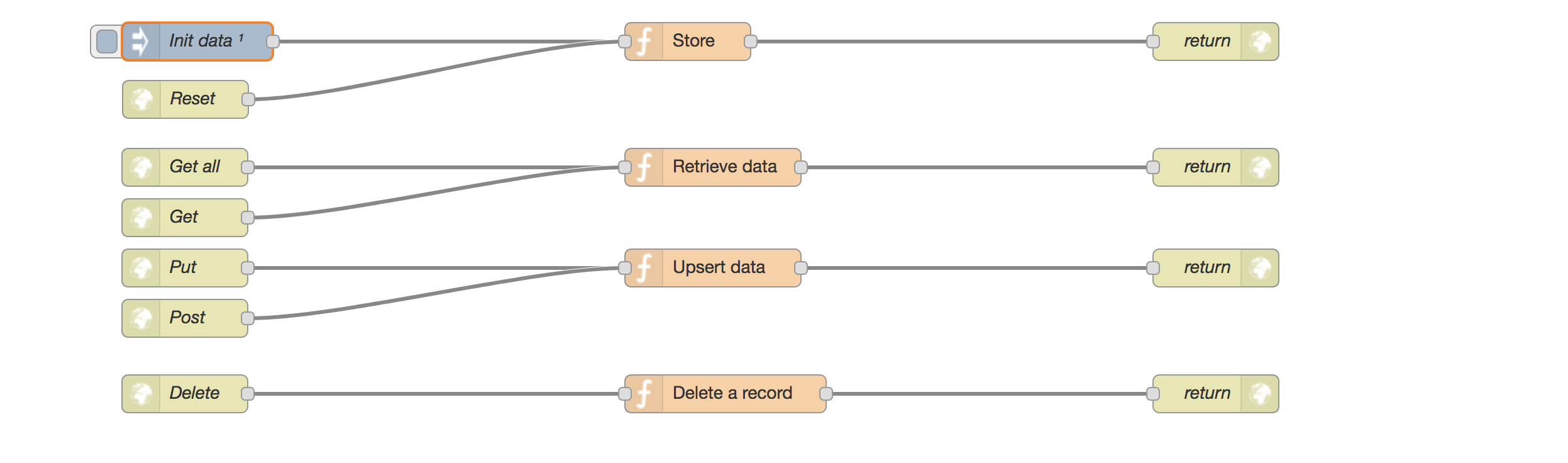 Node Red Development And Ci Tim Vierbergen Ordina Jworks Tech Blog Lets Look At The Other Type Of Circuit A Parallel Configuration To Overcome This We Are Using An Http Input Trigger Reset Our Data Take Implementation