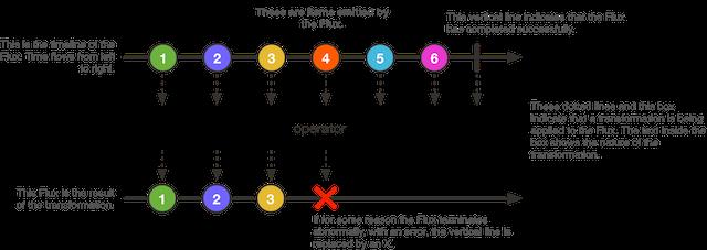 Reactive Programming with Spring Reactor - Tom Van den Bulck