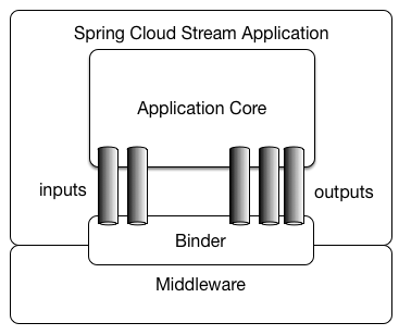 Spring Cloud Stream application model