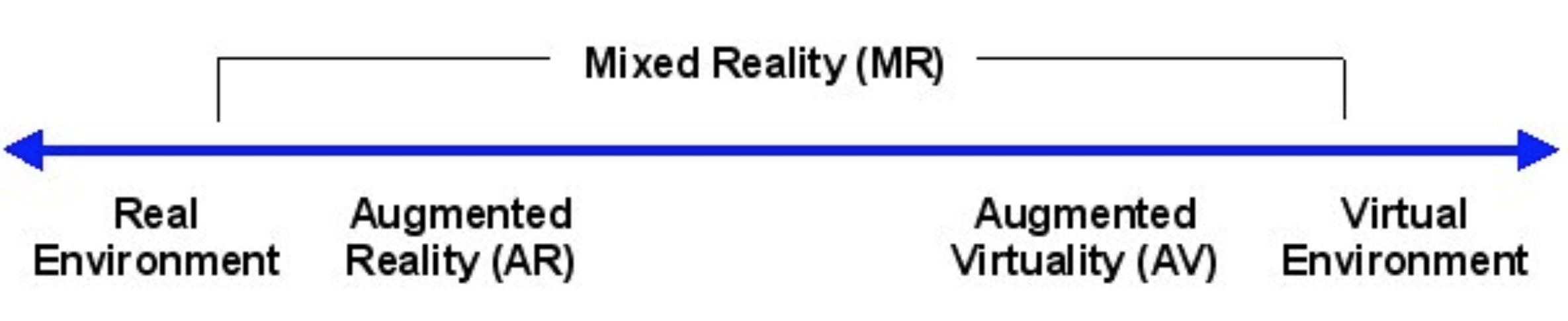 The reality - virtuality continuum